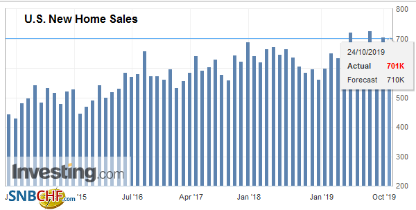 U.S. New Home Sales, September 2019