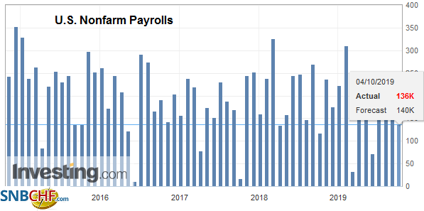 U.S. Nonfarm Payrolls, September 2019
