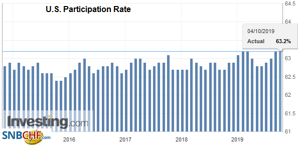 U.S. Participation Rate, September 2019