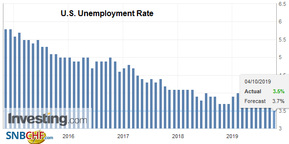 U.S. Unemployment Rate, September 2019