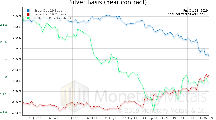 Silver Basis and Co-basis and the Dollar Price