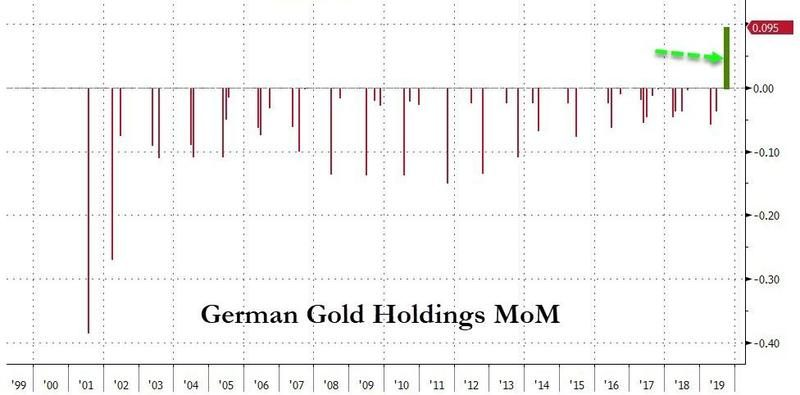German Gold Holdings MoM, 1999-2019