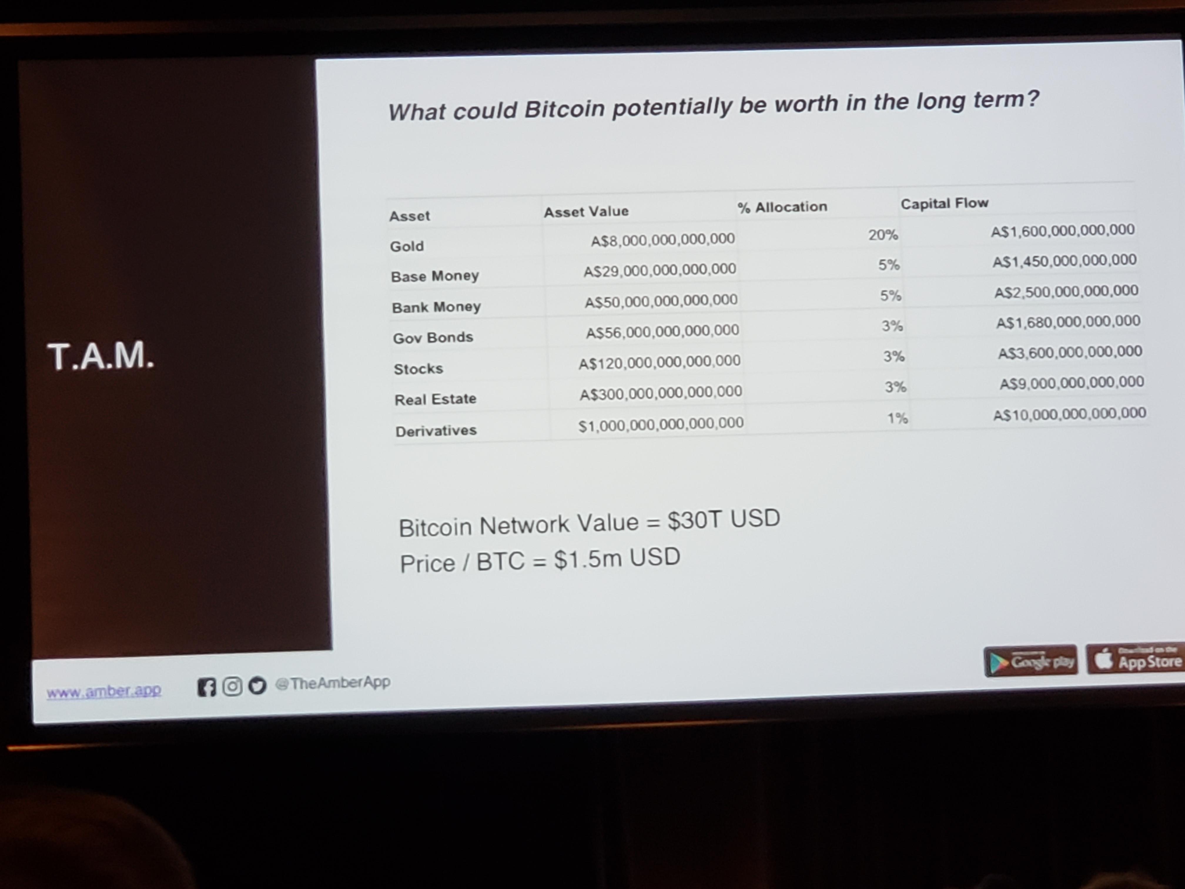 Bitcoin Myths, Report 27 Oct