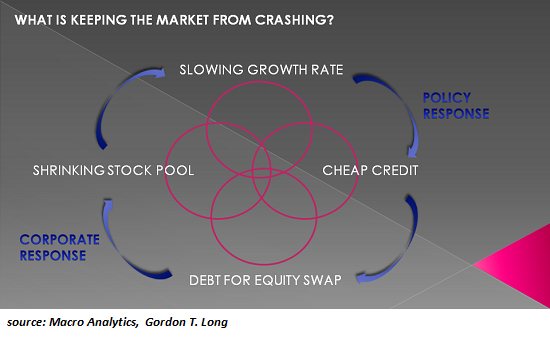 What is keeping the market from crashing?