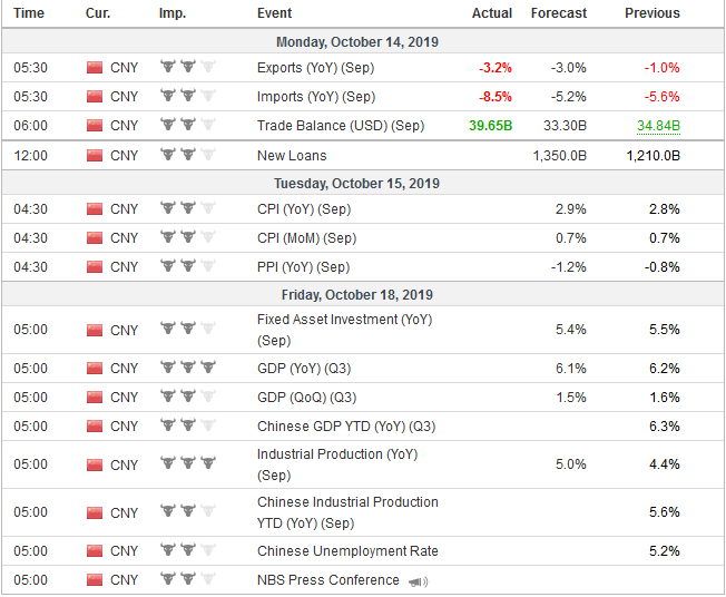 Economic Events: China, Week October 14