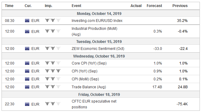 Economic Events: Eurozone, Week October 14