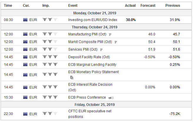 Economic Events: Eurozone, Week October 21