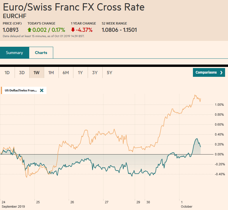 EUR/CHF and USD/CHF, October 1