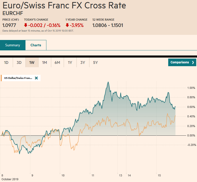 EUR/CHF and USD/CHF, October 15