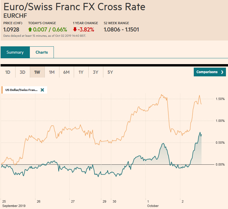 EUR/CHF and USD/CHF, October 2