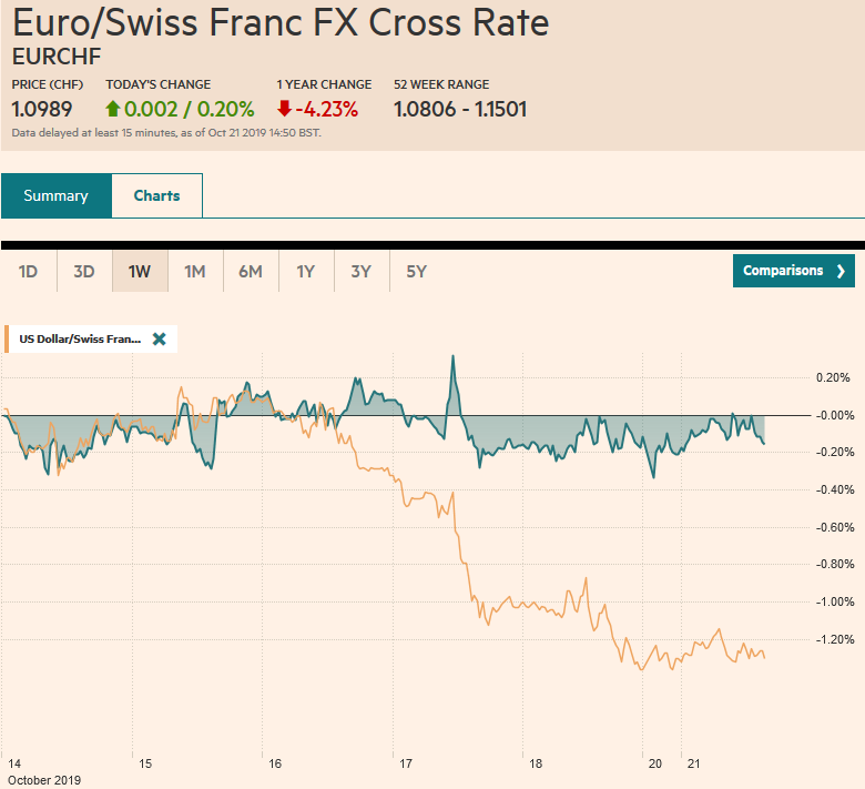 EUR/CHF and USD/CHF, October 21