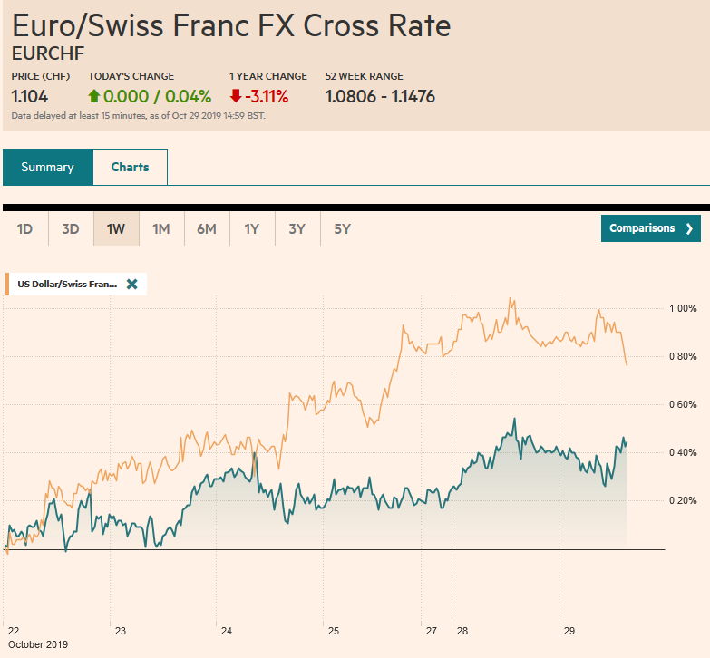 EUR/CHF and USD/CHF, October 29