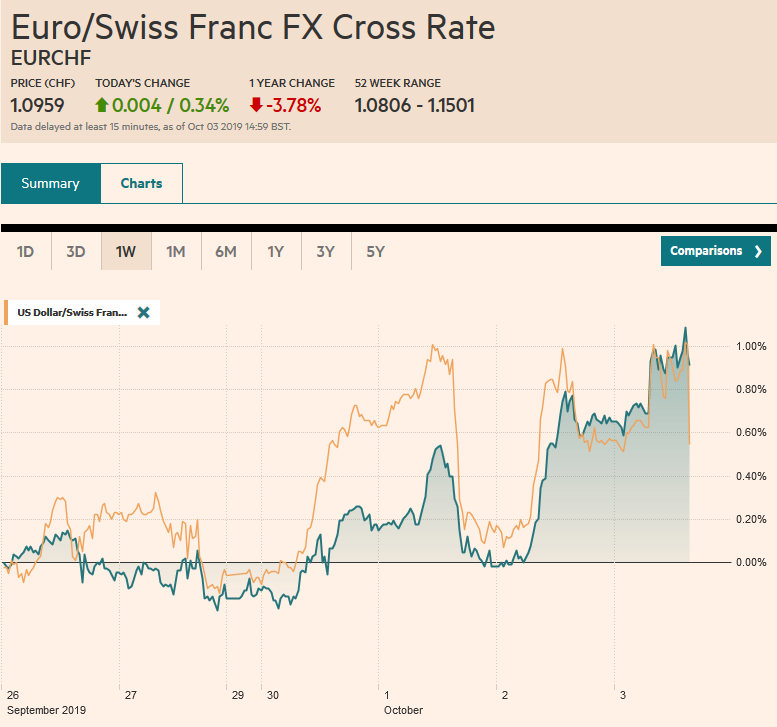 EUR/CHF and USD/CHF, October 3