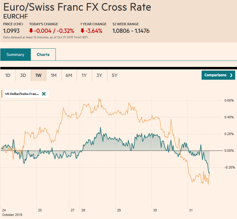 EUR/CHF and USD/CHF, October 31