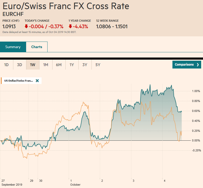 EUR/CHF and USD/CHF, October 4