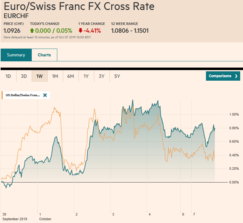 EUR/CHF and USD/CHF, October 7