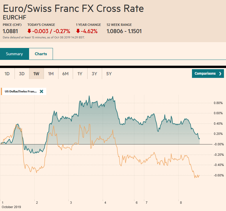 EUR/CHF and USD/CHF, October 8