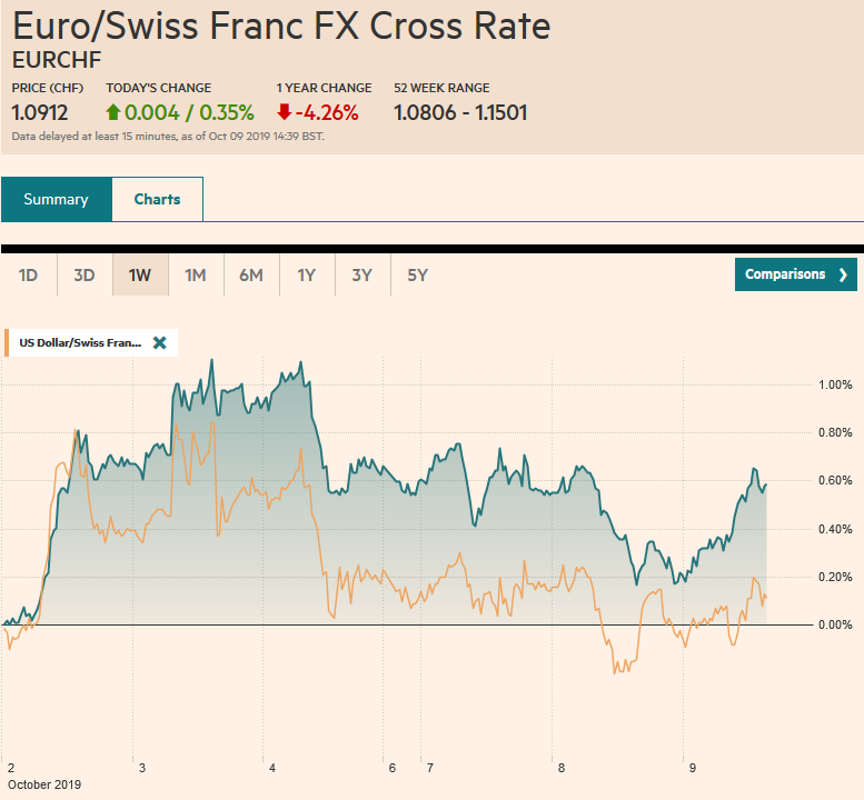 EUR/CHF and USD/CHF, October 9