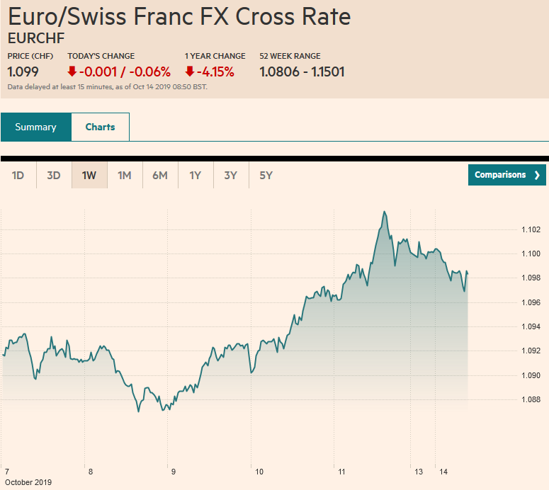 Euro/Swiss Franc FX Cross Rate, October 14