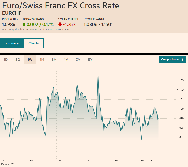 Euro/Swiss Franc FX Cross Rate, October 21