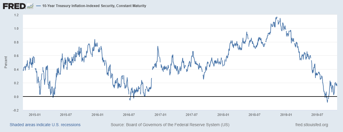 10-Year Treasury Inflation-Indexed Security, 2015-2019