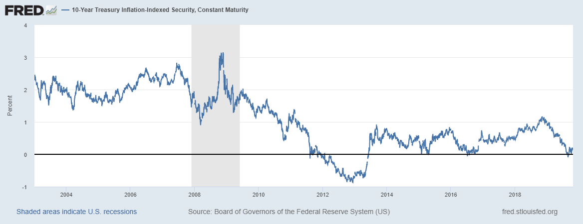10-Year Treasury Inflation-Indexed Security, 2004-2019