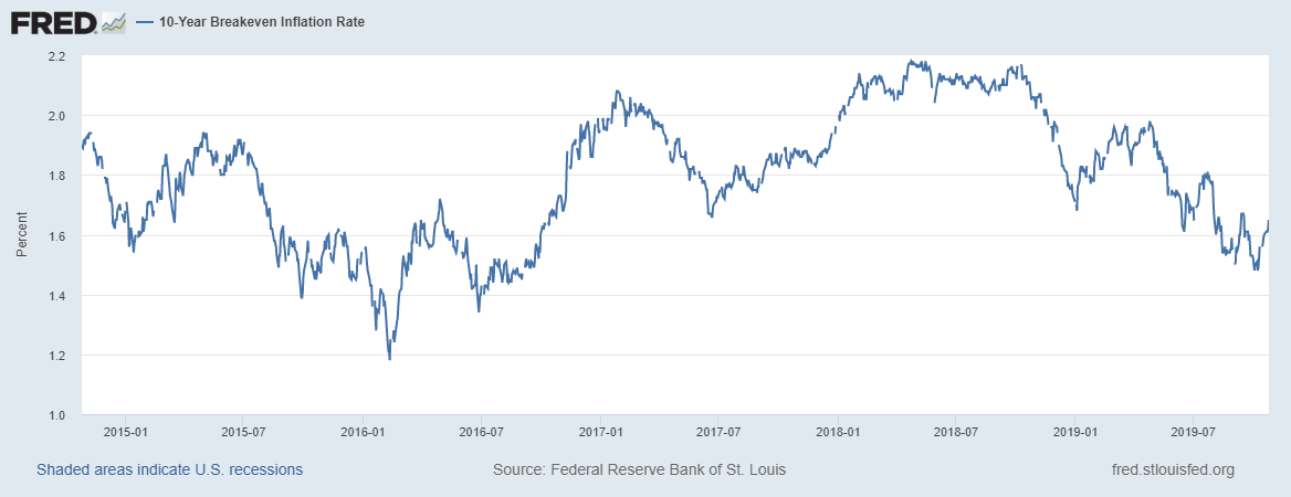 10-Year Breakeven Inflation Rate, 2015-2019