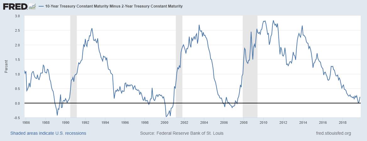 10-Year Treasury Constant Maturity Minus 2-Year Treasury Constant Maturity, 1986-2018