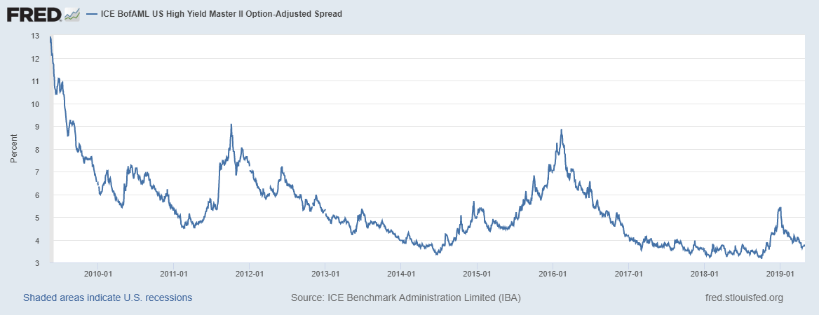 ICE BofAML US High Yield Master II Option-Adjusted Spread, 2010-2019