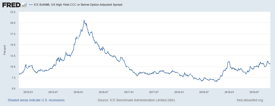 ICE BofAML US High Yield CCC or Below Option-Adjusted Spread, 2015-2019