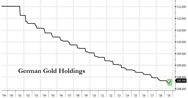 German Gold Holdings, 1999-2019