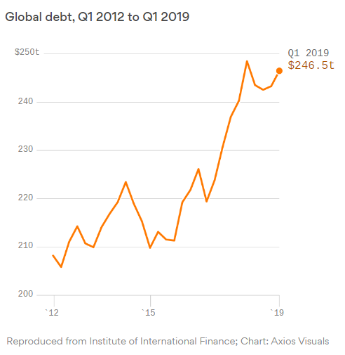 Global Debt, Q1 2012 to Q1 2019