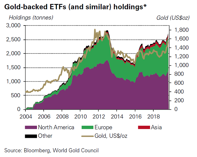 Gold-backed ETFs holdings, 2004-2018