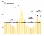 Gold beer ratio,1950-2015