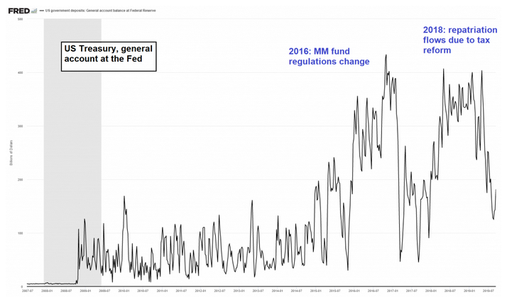 US Treasury, general account at the Fed, 2016-2018