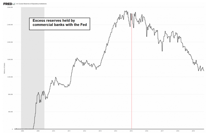 Excess reserves held by commercial bank with the Fed