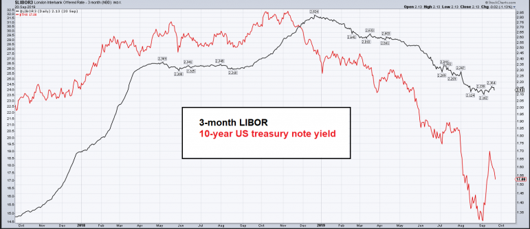 3-month LIBOR, 10-year US treasury note yield