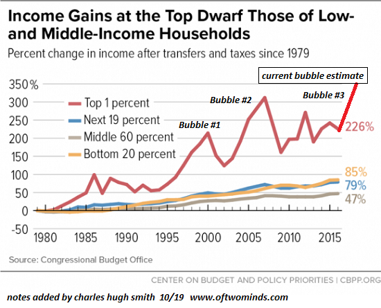 Income Gains, 1980-2015