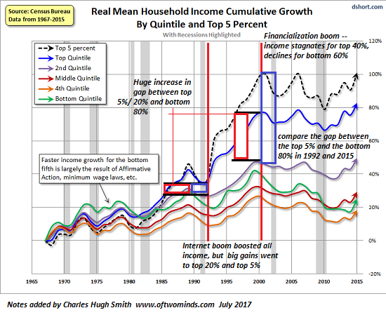 Real Mean Household Income Cumulative Growth, 1965-2015