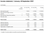 Income statement, 1 January–30 September 2019