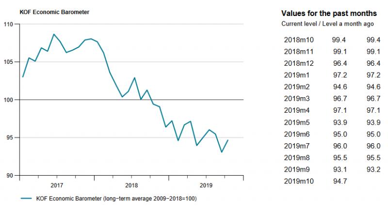 KOF Economic Barometer, October 2019