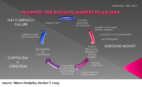 Market Road Map
