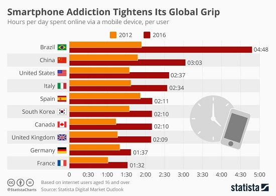 Smartphone Addiction Tightens Its Global Grip, 2012-2016