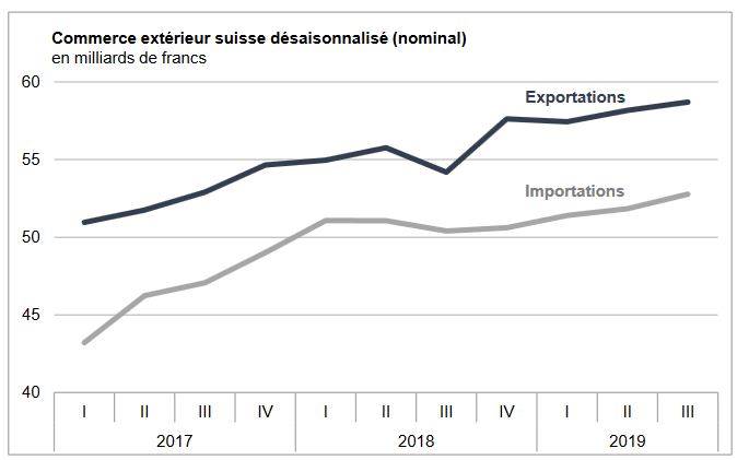 Swiss exports and imports, seasonally adjusted (in bn CHF), Q3 2019