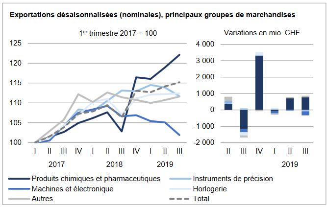 Swiss Exports per Sector Q3 2019 vs. 2018