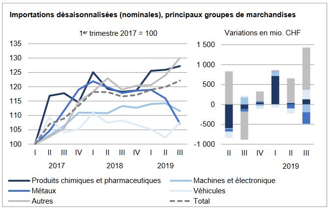 Swiss Imports per Sector Q3 2019 vs. 2018