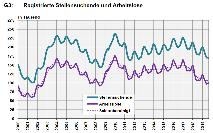 Switzerland, Number of Employed and Number of Job Seekers, September 2019