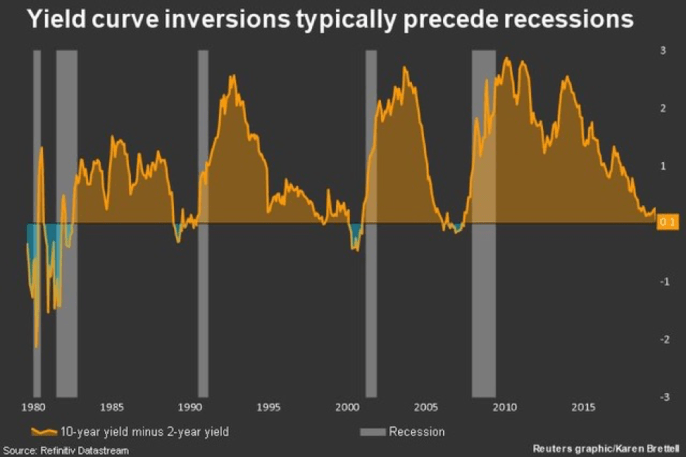 Yield curve inversions typically precede recessions, 1980-2015