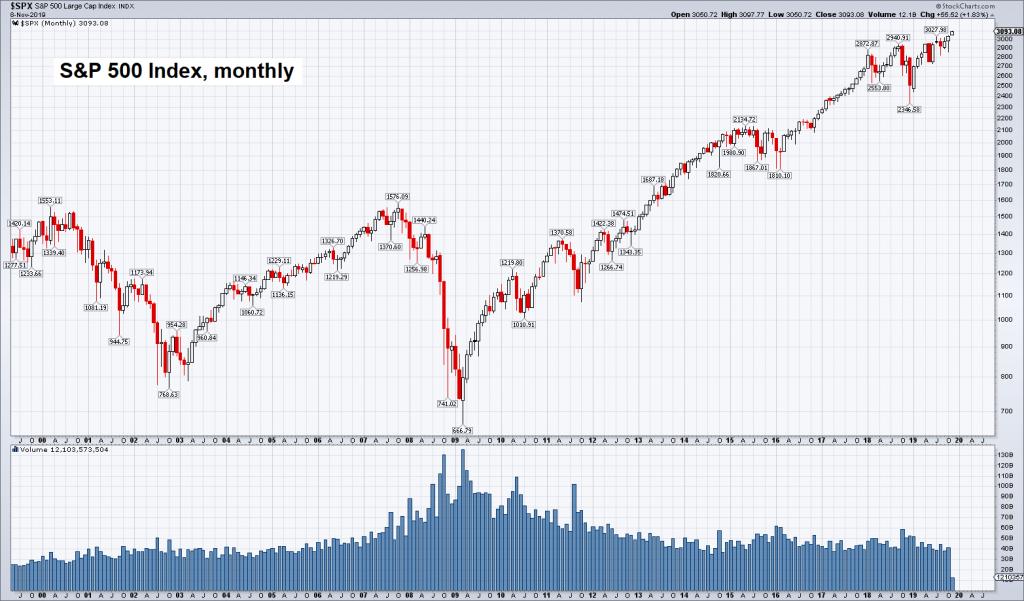 S&P 500 Index, monthly
