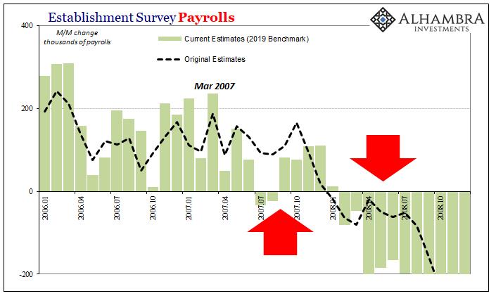 Establishment Survey Payrolls 2006-2008
